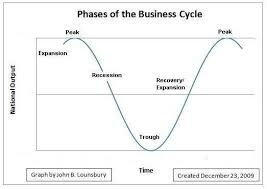 what is an economic depression this is far from the shape of real business cycle because the expansions and contractions are often of much different durations in time and the trend