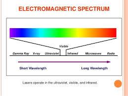 Radio Long Wavelengthshort Wavelength Gamma Ray X Ray