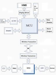 Ntc Temperature Resistance Chart Major Loop Temperature Measure Principle Chart The