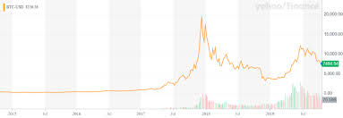 Bitcoin Price Chart Yahoo Cryptocurrency In 2025 What Does The Future Hold For