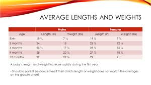 Baby First Year Weight Chart 68 Studious Baby Weight Chart For 6 Months