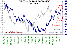 Euro Vs Dollar Historical Chart Eur Usd 10 Years Chart Currency Exchange Rates