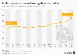 Dollar Rupee Chart Chart Indian Rupee Hits Record Low Against The Dollar