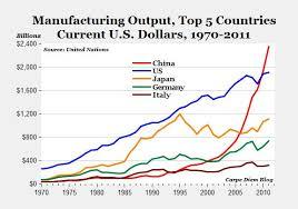 Manufacturing Output Assume