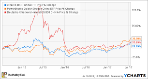 How Can I Invest In China The Motley Fool
