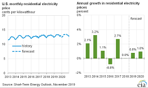 Pa Electric Rate Comparison Chart Short Term Energy Outlook U S Energy Information