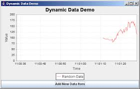 Java Swing Chart Jfreechart Dynamic Data Demo Dynamic Data Chart Chart