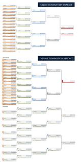 Single And Double Elimination Tournament Bracket Creator Excel