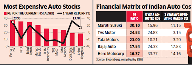 Auto Indian Auto Leaders Rank Among Worlds Most Pricey