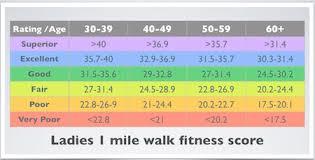 Average Walking Speed By Age Chart Rockport Walking Test Best Easiest Beginners Cardio