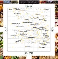 Bourbon Flavor Chart Pin On Food Drink