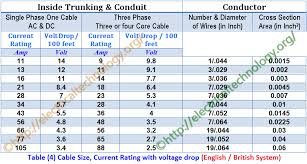 Transformer Core Size Chart Pdf How To Find The Suitable Size Of Cable Wire Si