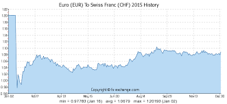 Eur Swiss Franc Chart 15 Eur Euro Eur To Swiss Franc Chf Currency Exchange