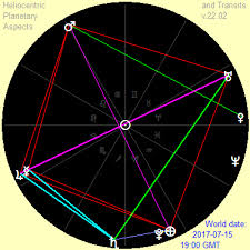 Free Download Heliocentric Planetary Aspects And Transits