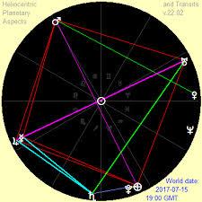 Nirayana Birth Chart Free Download Heliocentric Planetary Aspects And Transits