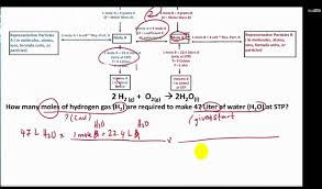 Stoichiometry Flow Chart How To Use A Stoichiometry Flowchart To Convert From Liter A To Mole B