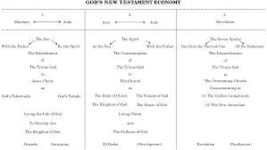 Gods New Testament Economy Chart