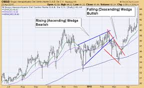 Falling Wedge Chart Pattern Whats The Difference Between A Falling Wedge Pattern And A