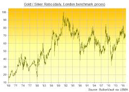 Silver Bullion Hits Strong 18 Resistance As Copper