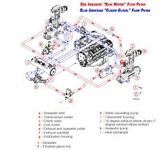 mercruiser closed cooling system flow diagram perfprotech com click on image to enlarge question do the mercruiser engines