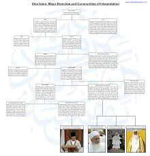 What Is Shia Islam A Visual Chart Of Different Shia