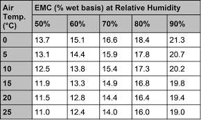 Corn Moisture Equilibrium Chart Natural Air Drying Of Corn Field Crop News