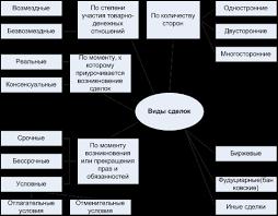 Государство и право Сделки в гражданском праве Курсовая работа  Виды сделок представлены на рис 2