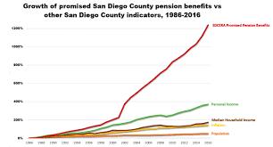 Study County Pension Benefits Soar San Diego Reader