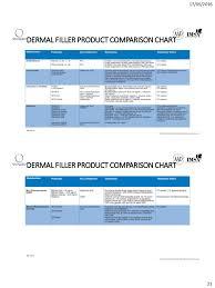 Lip Filler Chart Dermal Filler From Basic To Practice