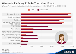 Chart Womens Evolving Role In The Labor Force Statista