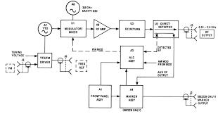 block diagram of spectrum analyzer ireleast info block diagram of spectrum analyzer wiring diagram wiring block