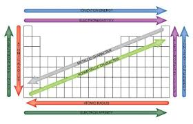 Easy To Use Chart Of Periodic Table Trends Science Notes