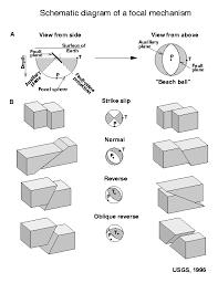 focal mechanisms