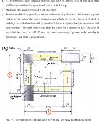 Two Way Continuous Slab Design Design Of Slabs 3 Based On Support Or Boundary Condition