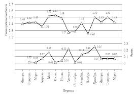 Построение x r карты Шухарта Первый шаг построения карты Шухарта Нанесение на диаграмму исходных данных