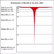 Us Wealth Distribution Chart