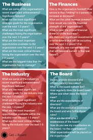 questions to ask when interviewing for a board position get on a checklist of questions to ask during a board interview