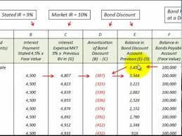Amortization Bonds Bond Discount Amortization Schedule How To Setup And Use