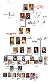 Kings And Queens Of Great Britain Chart The Lineage Of The British Royal Family
