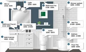 bathroom remodeling cost in brooklyn