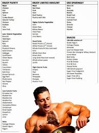 Bodybuilding Diet Chart For Men Food For Muscle Builders Fitness Lifestyle Motivation