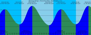 17 Reasonable Potomac River Tide Chart 2019