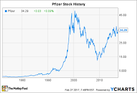 Pfizer Stock Quote Amazing Pfizer Stock History How The Drugmaker Became An Industry Giant