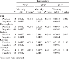 impact of urine composition on median kinematic viscosity