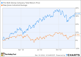 How Disney Crushed The Dow In 2012 The Motley Fool