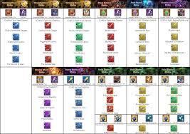 Battle Chart Void Battles Weapon Abilities Chart Updated 3 20