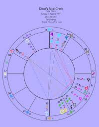 Astrology Detective Princess Dianas Birth Time The