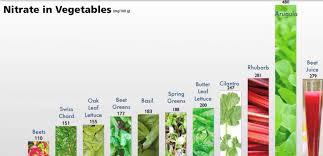 Nitric Oxide Food Chart 15 Delicious Blood Pressure Remedies Tea Ideas Health
