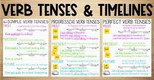 Verb Tense Anchor Chart Teaching Verb Tenses Using Timelines Upper Elementary