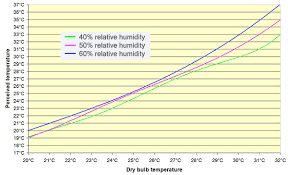 Temperature Humidity Comfort Zone Chart About The Psychrometric Chart Power Knot